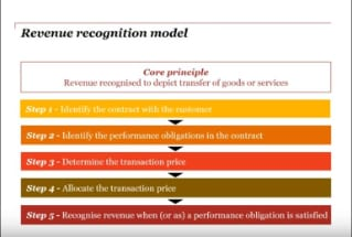 PwC CN: IFRS 15: Revenue