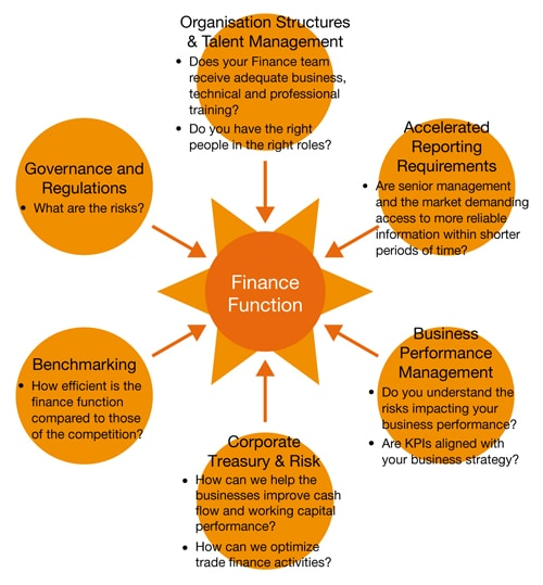 PwC CN: Consulting - Finance